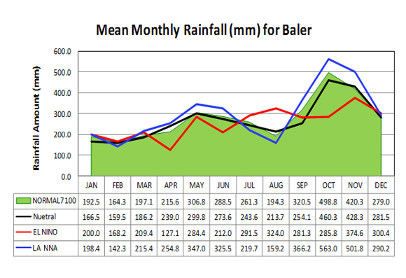 meanmonthlyrainfall
